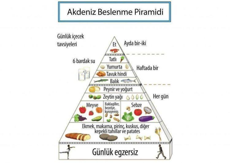 akdeniz diyeti beslenme piramidi
