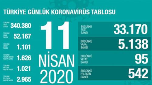 11 Nisan 2020 Koronavirüs tablosu