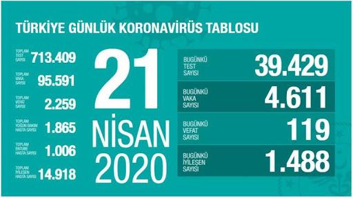 21 Nisan 2020 Koronavirüs tablosu